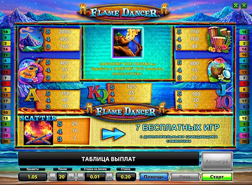 Semnele slotului Flame Dancer