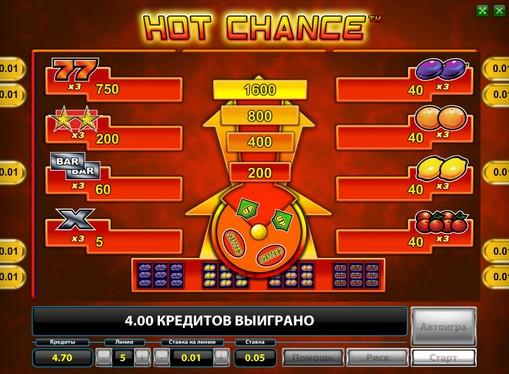 Semnele slotului Hot Chance