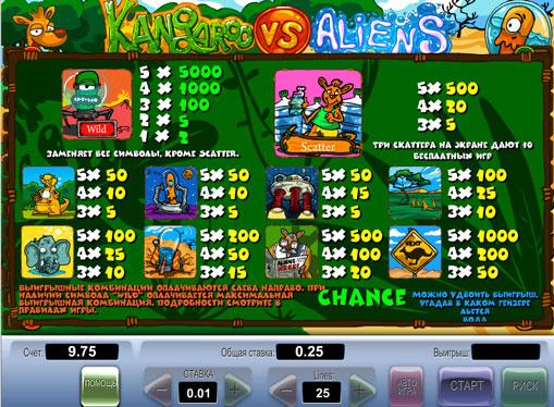 Semnele slotului Kangaroo vs Aliens