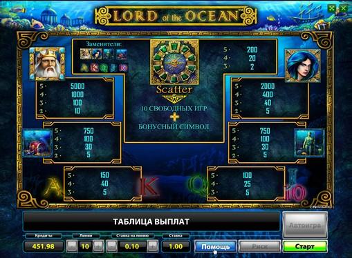 Semnele slotului Lord of the Ocean