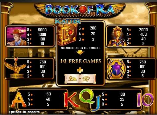 Tabelul de plăți al slotului Book of Ra